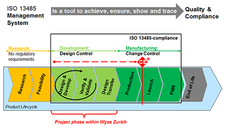 Wyss Zurich is implementing an ISO 13485 quality management system (QMS)
