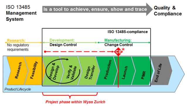 Wyss Zurich Is Implementing An Iso 13485 Quality