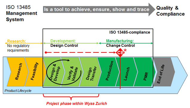 Wyss Zurich Is Implementing An Iso 13485 Quality Management System Qms Wyss Zurich
